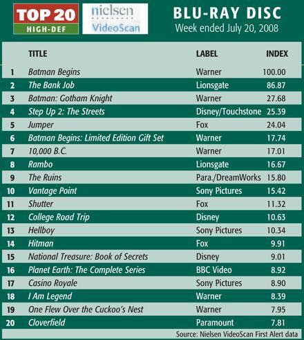 top-selling-bluray-july-20.JPG